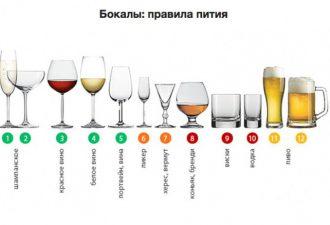 Виды бокалов и их применение: более 10 видов