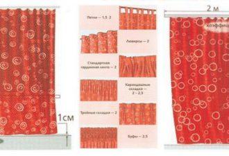 Как рассчитать расход ткани на оконные шторы: практические правила