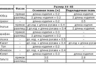 Таблицы расчёта ткани для пошива разного вида одежды