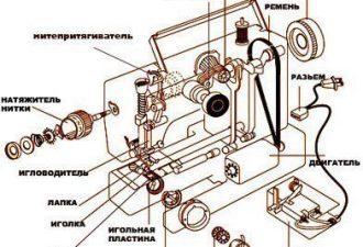 Как устроена швейная машина: пост-шпаргалка со схемами