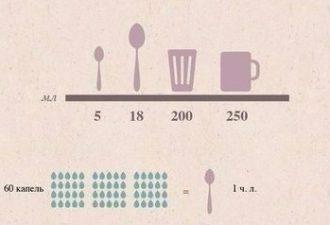 Лучшая таблица мер и весов: более 40 видов продуктов
