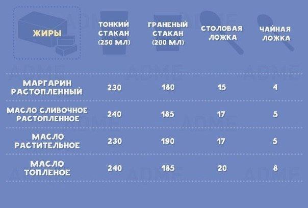 Шпаргалка для кухни: таблицы мер и весов для разных продуктов